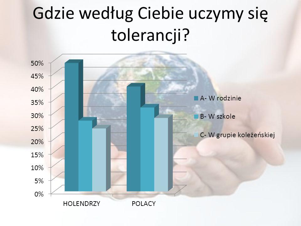 Gdzie według Ciebie uczymy się tolerancji?