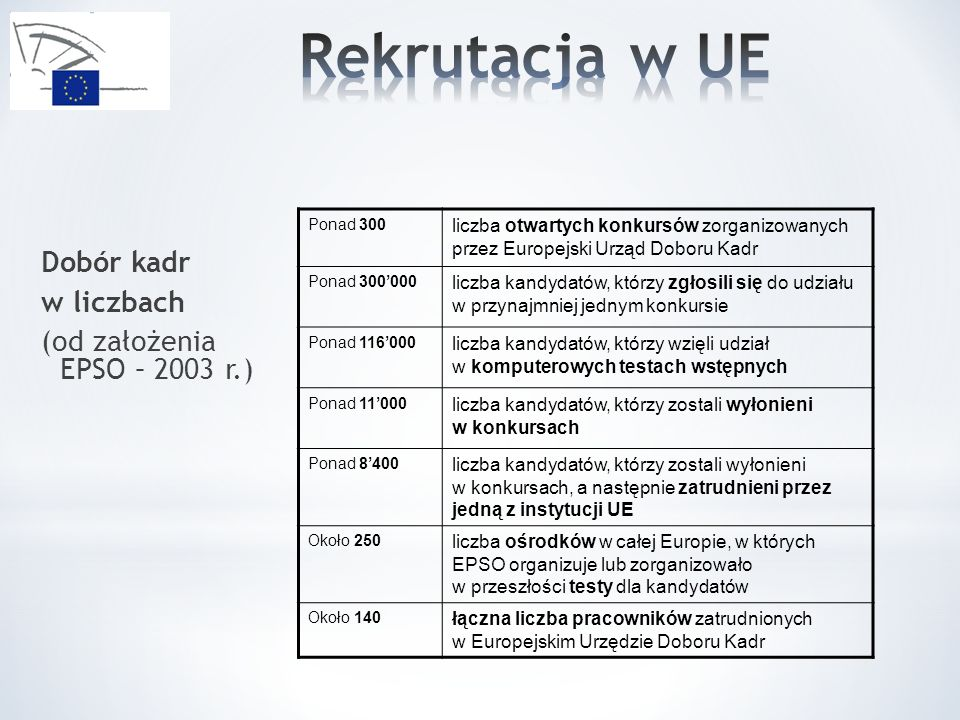 Dobór kadr w liczbach (od założenia EPSO – 2003 r.) Ponad 300 liczba otwartych konkursów zorganizowanych przez Europejski Urząd Doboru Kadr Ponad 300000 liczba kandydatów, którzy zgłosili się do udziału w przynajmniej jednym konkursie Ponad 116000 liczba kandydatów, którzy wzięli udział w komputerowych testach wstępnych Ponad 11000 liczba kandydatów, którzy zostali wyłonieni w konkursach Ponad 8400 liczba kandydatów, którzy zostali wyłonieni w konkursach, a następnie zatrudnieni przez jedną z instytucji UE Około 250 liczba ośrodków w całej Europie, w których EPSO organizuje lub zorganizowało w przeszłości testy dla kandydatów Około 140 łączna liczba pracowników zatrudnionych w Europejskim Urzędzie Doboru Kadr