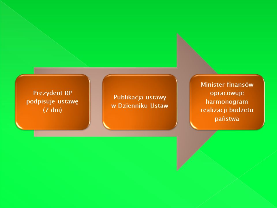 Prezydent RP podpisuje ustawę (7 dni) Publikacja ustawy w Dzienniku Ustaw Minister finansów opracowuje harmonogram realizacji budżetu państwa