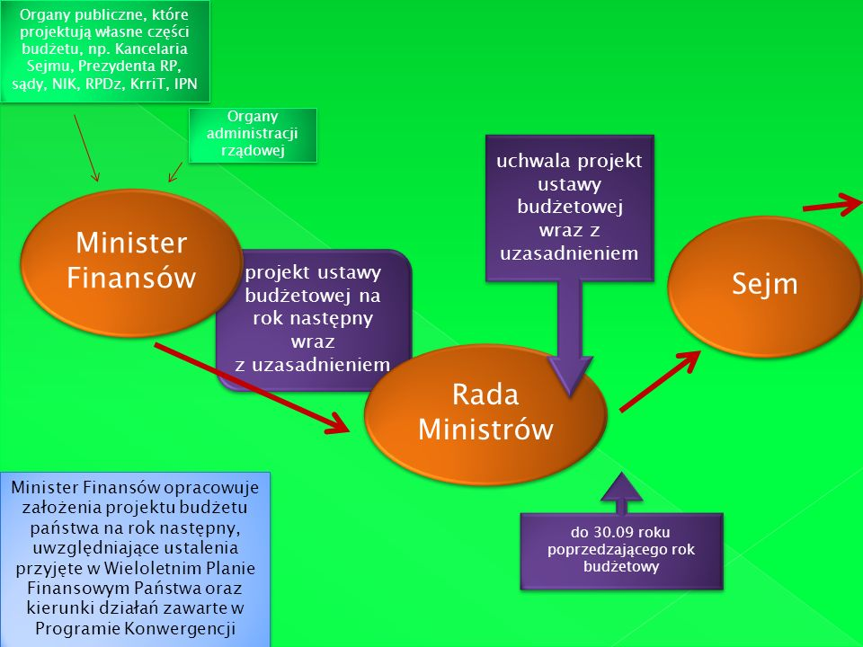 Sejm I czytanie na plenarnym posiedzeniu prace w komisjach sejmowych (najważniej- sza rola Komisji Finansów Publicznych) II czytanie – debata i zgłaszanie poprawek III czytanie – przedstawie- nie stanowiska KFP wobec zgłoszonych poprawek i głosowanie nad całością projektu ustawy budżetowej Ewentualne wniesienie poprawek do projektu przez Senat + głosowanie w Sejmie nad poprawkami Senatu.