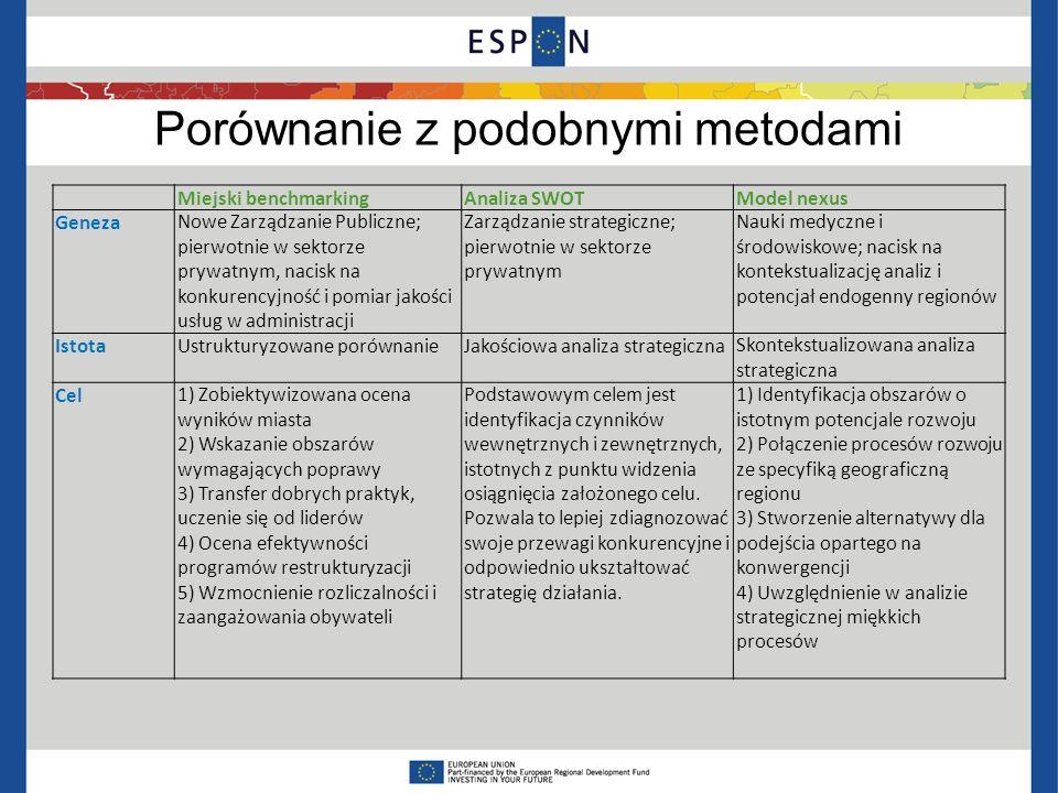 Porównanie z podobnymi metodami Miejski benchmarkingAnaliza SWOTModel nexus GenezaNowe Zarządzanie Publiczne; pierwotnie w sektorze prywatnym, nacisk