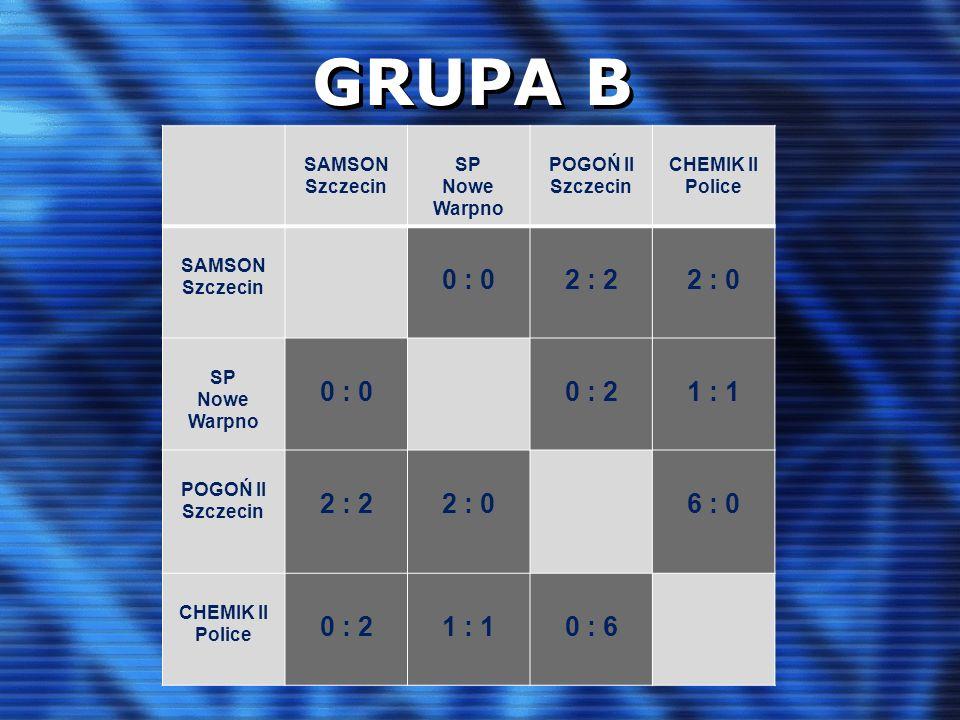 GRUPA B SAMSON Szczecin SP Nowe Warpno POGOŃ II Szczecin CHEMIK II Police SAMSON Szczecin 0 : 02 : 22 : 0 SP Nowe Warpno 0 : 00 : 21 : 1 POGOŃ II Szcz
