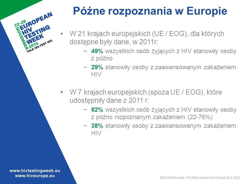 Późne rozpoznania w Europie W 21 krajach europejskich (UE / EOG), dla których dostępne były dane, w 2011r: 49% wszystkich osób żyjących z HIV stanowiły osoby z późno 29% stanowiły osoby z zaawansowanym zakażeniem HIV W 7 krajach europejskich (spoza UE / EOG), które udostępniły dane z 2011 r: 62% wszystkich osób żyjących z HIV stanowiły osoby z późno rozpoznanym zakażeniem (22-76%) 38% stanowiły osoby z zaawansowanym zakażeniem HIV ECDC/WHO Europe, HIV/AIDS surveillance in Europe 2011.