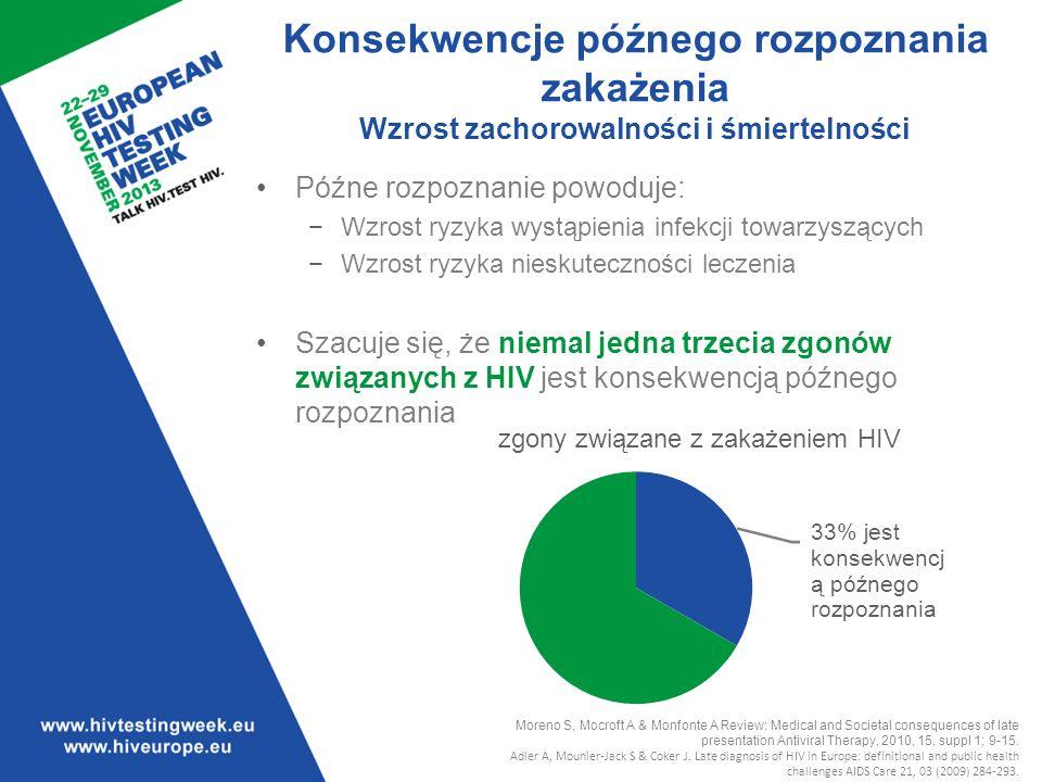 Konsekwencje późnego rozpoznania zakażenia Wzrost zachorowalności i śmiertelności Późne rozpoznanie powoduje: Wzrost ryzyka wystąpienia infekcji towarzyszących Wzrost ryzyka nieskuteczności leczenia Szacuje się, że niemal jedna trzecia zgonów związanych z HIV jest konsekwencją późnego rozpoznania Moreno S, Mocroft A & Monfonte A Review: Medical and Societal consequences of late presentation Antiviral Therapy, 2010, 15, suppl 1; 9-15.