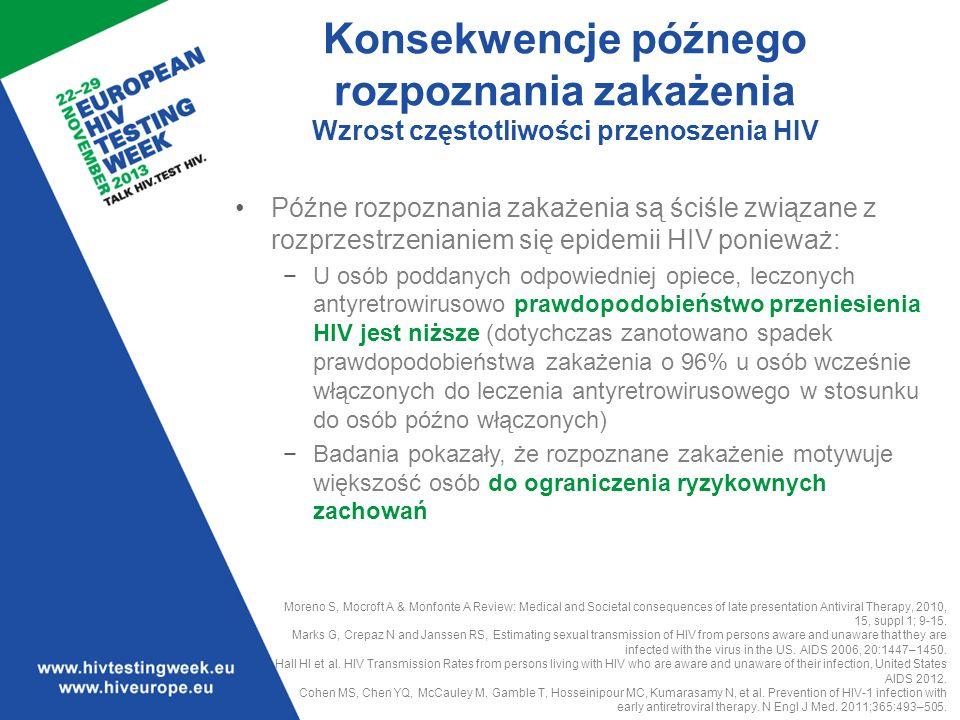 Późne rozpoznania zakażenia są ściśle związane z rozprzestrzenianiem się epidemii HIV ponieważ: U osób poddanych odpowiedniej opiece, leczonych antyretrowirusowo prawdopodobieństwo przeniesienia HIV jest niższe (dotychczas zanotowano spadek prawdopodobieństwa zakażenia o 96% u osób wcześnie włączonych do leczenia antyretrowirusowego w stosunku do osób późno włączonych) Badania pokazały, że rozpoznane zakażenie motywuje większość osób do ograniczenia ryzykownych zachowań Moreno S, Mocroft A & Monfonte A Review: Medical and Societal consequences of late presentation Antiviral Therapy, 2010, 15, suppl 1; 9-15.