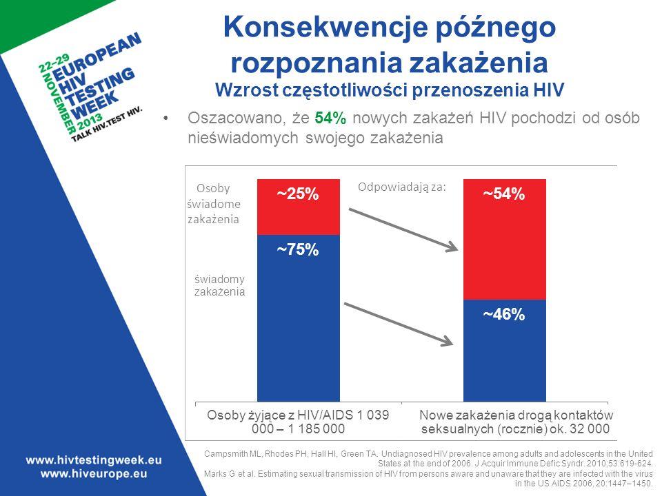 Oszacowano, że 54% nowych zakażeń HIV pochodzi od osób nieświadomych swojego zakażenia Campsmith ML, Rhodes PH, Hall HI, Green TA.