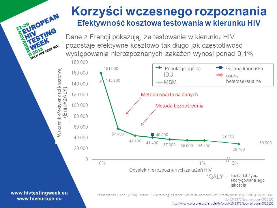 Korzyści wczesnego rozpoznania Efektywność kosztowa testowania w kierunku HIV *QALY – quality of life years Yazdanpanah Y, et al.