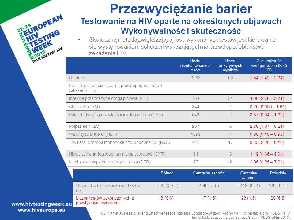 Liczba przetestowanych osób Liczba pozytywnych wyników Częstotliwość występowania (95% Cl) Ogólnie3588661.84 (1.42 – 2.34) Schorzenie wskazujące na prawdopodobieństwo zakażenia HIV Infekcje przenoszone droga płciową (STI)764314.06 (2.78 – 5.71) Chłoniaki (LYM)34410.26 (0.006 – 1.61) Rak lub dysplazja szyjki macicy lub odbytu (CAN)54220.37 (0.04 – 1.32) Półpasiec (HZV)20762.89 (1.07 – 6.21) WZW typu B lub C (HEP)109940.36 (0.10 – 0.93) Trwająca choroba mononukelozo-podobna itp..(MON)441173.85 (2.26 – 6.10) Niewyjaśniona leukopenia / małopłytkowość (CYT)9433.19 (0.66 – 9.04) Łojotokowe zapalenie skóry / osutka (SEB)9722.06 (0.25 – 7.24) Przezwyciężanie barier Testowanie na HIV oparte na określonych objawach Wykonywalność i skuteczność PółnocCentralny zachódCentralny wschód Południe Ogólna liczba wykonanych testów (%) 1288 (35.9)459 (12.8)1412 (39.4)429 (12.0) Liczba testów zakończonych z pozytywnym wynikiem 8 (0.6)17 (1.5)23 (1.6)28 (6.5) Sullivan et al.