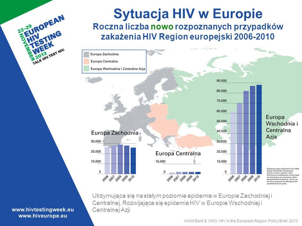 Sytuacja HIV w Europie Roczna liczba nowo rozpoznanych przypadków zakażenia HIV Region europejski 2006-2010 World Bank & WHO, HIV in the European Region, Policy Brief, 2013 Utrzymująca się na stałym poziomie epidemia w Europie Zachodniej i Centralnej, Rozwijająca się epidemia HIV w Europie Wschodniej i Centralnej Azji