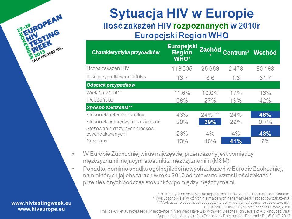 Sytuacja HIV w Europie Ilość zakażeń HIV rozpoznanych w 2010r Europejski Region WHO W Europie Zachodniej wirus najczęściej przenoszony jest pomiędzy mężczyznami mającymi stosunki z mężczyznamiIn (MSM) Ponadto, pomimo spadku ogólnej ilości nowych zakażeń w Europie Zachodniej, na niektórych jej obszarach w roku 2013 odnotowano wzrost ilości zakażeń przeniesionych podczas stosunków pomiędzy mężczyznami.