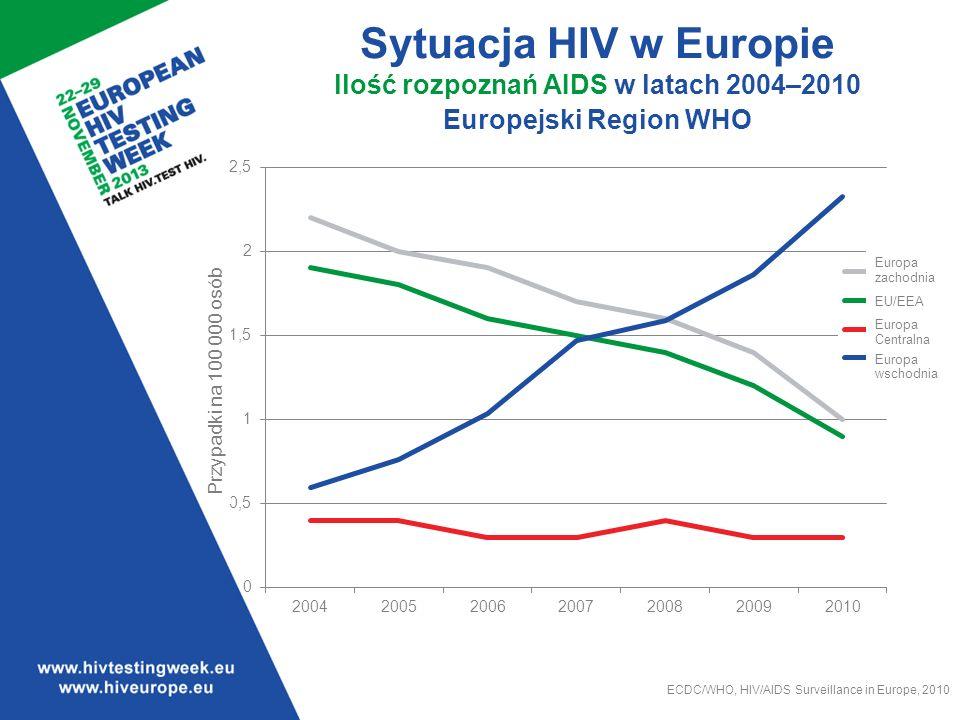 Sytuacja HIV w Europie llość rozpoznań AIDS w latach 2004–2010 Europejski Region WHO ECDC/WHO, HIV/AIDS Surveillance in Europe, 2010 Europa zachodnia EU/EEA Europa Centralna Europa wschodnia Przypadki na 100 000 osób
