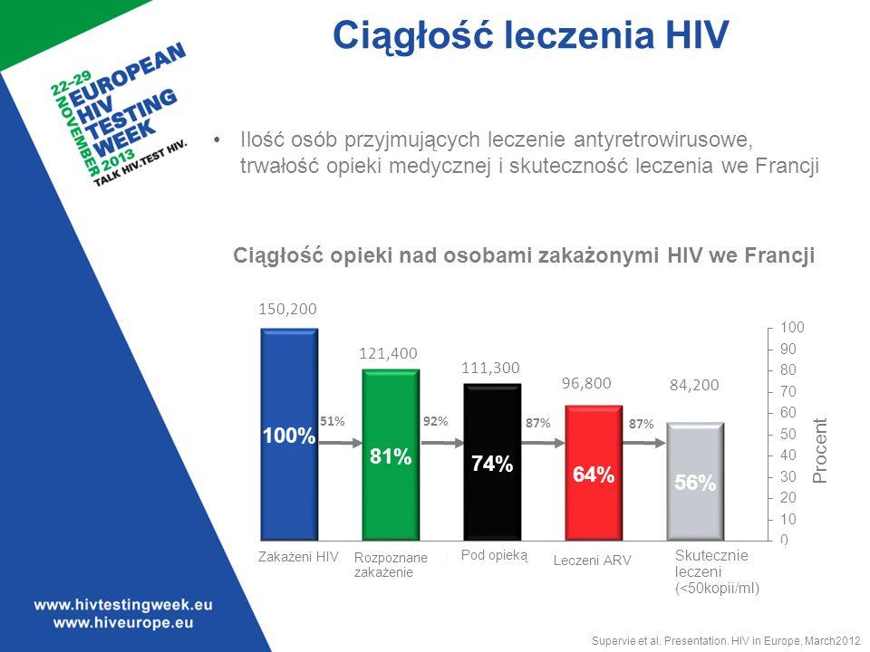 Ciągłość leczenia HIV Ilość osób przyjmujących leczenie antyretrowirusowe, trwałość opieki medycznej i skuteczność leczenia we Francji 150,200 121,400 111,300 96,800 84,200 51%92% 87% Supervie et al.