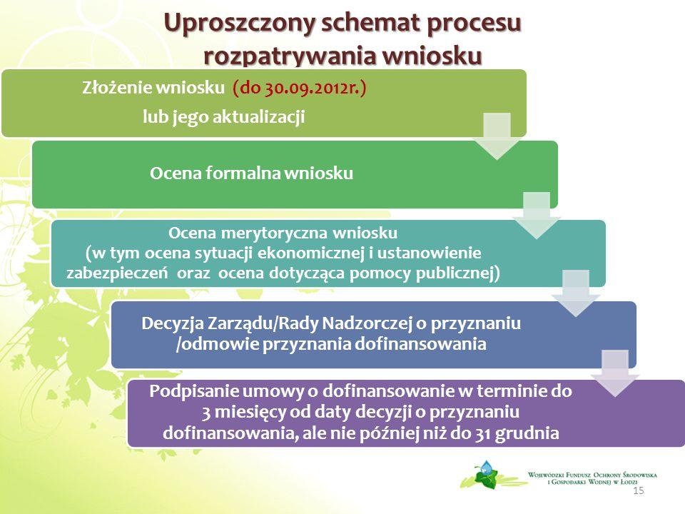 Uproszczony schemat procesu rozpatrywania wniosku Złożenie wniosku (do 30.09.2012r.) lub jego aktualizacji Ocena formalna wniosku Ocena merytoryczna w