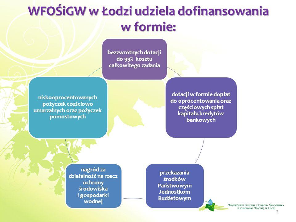 WFOŚiGW w Łodzi udziela dofinansowania w formie: bezzwrotnych dotacji do 99% kosztu całkowitego zadania dotacji w formie dopłat do oprocentowania oraz
