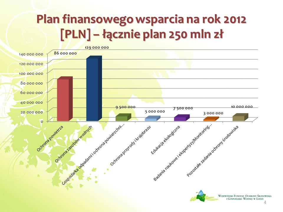 Pomoc finansowa udzielona przez WFOŚiGW w Łodzi w latach 2008 – 2011 na zadania związane z gospodarką odpadami i ochroną powierzchni ziemi (łącznie ok.