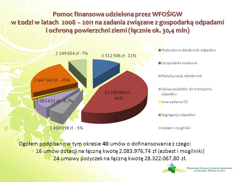 Dofinansowanie ze środków WFOŚiGW w Łodzi na zadania związane z usuwaniem wyrobów zawierających azbest 6 Dotacja na sporządzenie programu usuwania wyrobów zawierających azbest - do 80% kosztu całkowitego zadania (jst) Dotacja na usuwanie wyrobów zawierających azbest przez jednostki samorządu terytorialnego i ich jednostki organizacyjne oraz państwowe jednostki budżetowe – do 99% kosztu całkowitego zadania Dotacja na edukację ekologiczną - do 90% kosztu całkowitego zadania Pożyczki na usuwanie wyrobów zawierających azbest - do 95% kosztu całkowitego zadania (podmioty inne niż jst i pjb) Częściowa spłata kapitału kredytu – osoby fizyczne (w ramach Programu Priorytetowego)