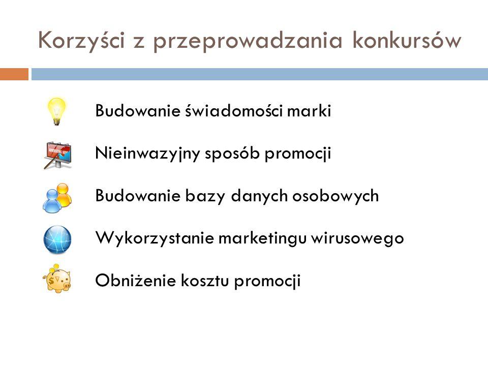 Korzyści z przeprowadzania konkursów Budowanie świadomości marki Nieinwazyjny sposób promocji Budowanie bazy danych osobowych Wykorzystanie marketingu