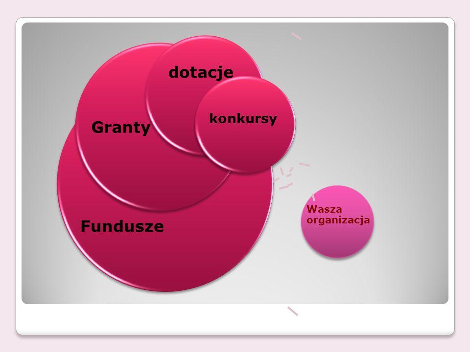 Fundusze unijne i zagraniczne Małe granty Międzynarodowego Funduszu Wyszehradzkiego Fundusz wspiera projekty z następujących dziedzin; -współpraca kulturalna (np.