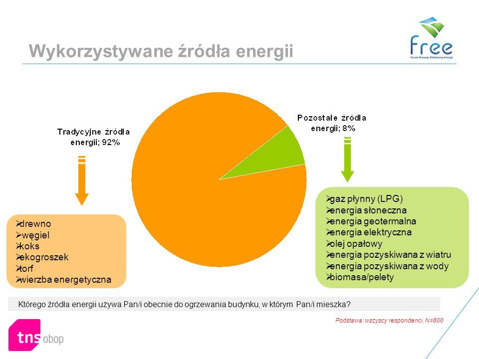 Wykorzystywane źródła energii Którego źródła energii używa Pan/i obecnie do ogrzewania budynku, w którym Pan/i mieszka.