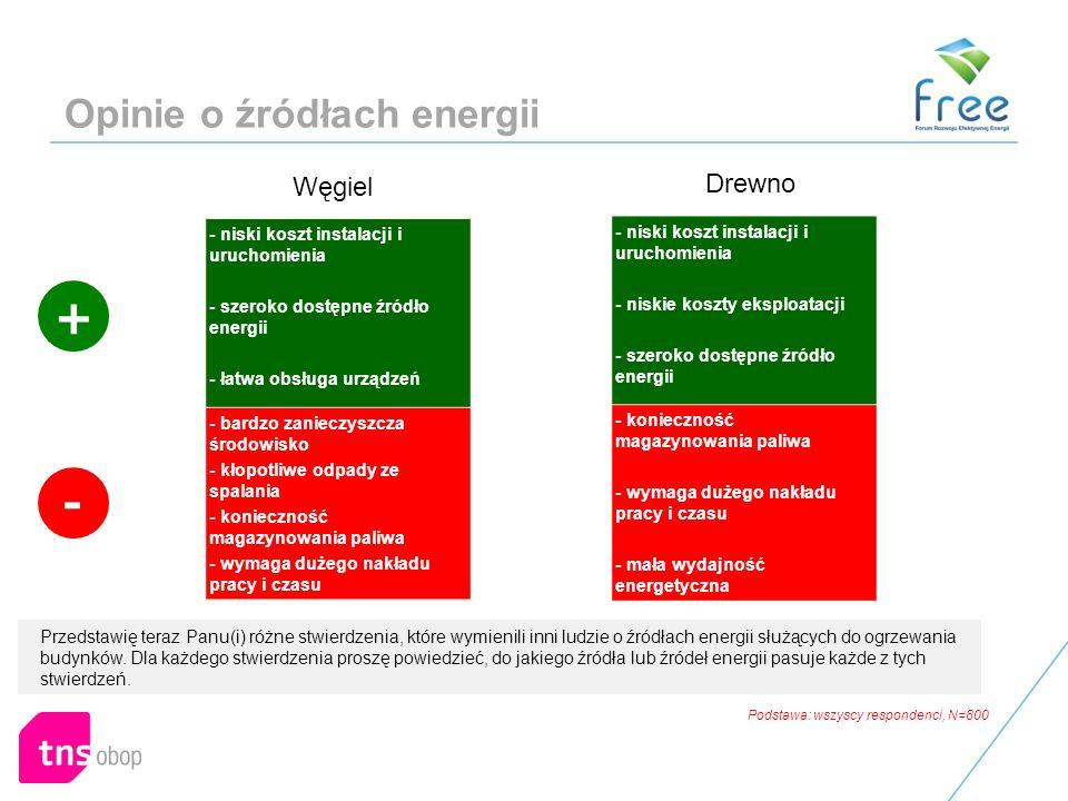 Opinie o źródłach energii Przedstawię teraz Panu(i) różne stwierdzenia, które wymienili inni ludzie o źródłach energii służących do ogrzewania budynków.