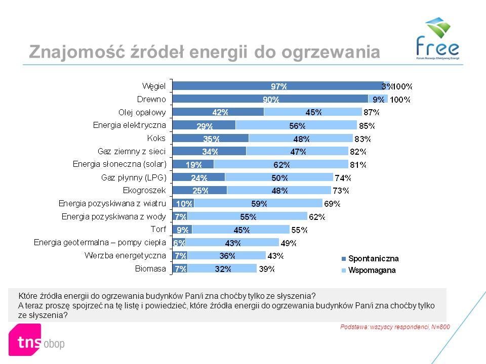Znajomość źródeł energii do ogrzewania Które źródła energii do ogrzewania budynków Pan/i zna choćby tylko ze słyszenia.