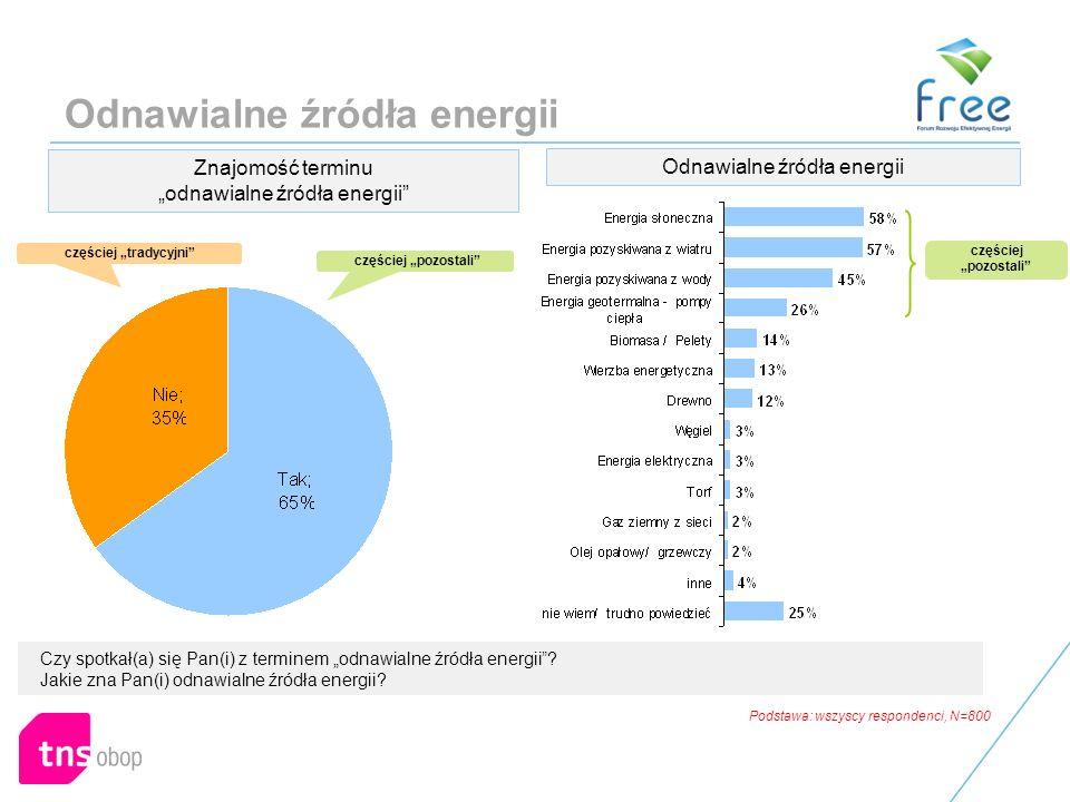 Odnawialne źródła energii Czy spotkał(a) się Pan(i) z terminem odnawialne źródła energii.