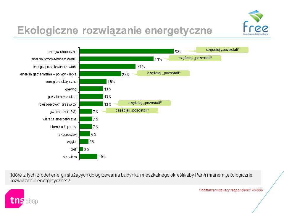 Ekologiczne rozwiązanie energetyczne Które z tych źródeł energii służących do ogrzewania budynku mieszkalnego określił/aby Pan/i mianem ekologiczne rozwiązanie energetyczne.