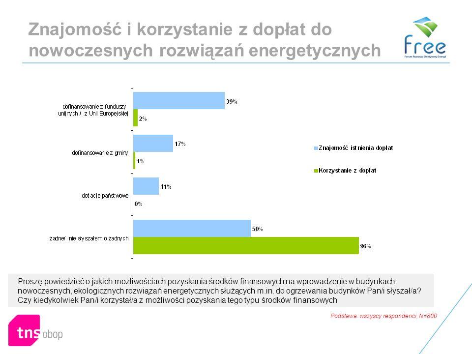 Znajomość i korzystanie z dopłat do nowoczesnych rozwiązań energetycznych Proszę powiedzieć o jakich możliwościach pozyskania środków finansowych na wprowadzenie w budynkach nowoczesnych, ekologicznych rozwiązań energetycznych służących m.in.