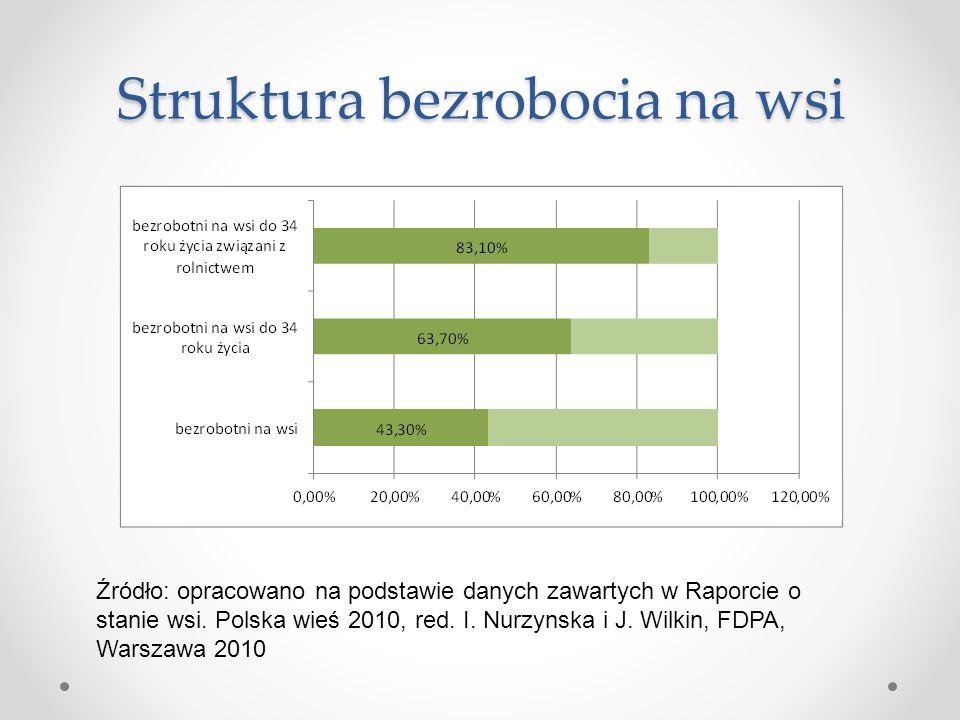 Struktura bezrobocia na wsi Źródło: opracowano na podstawie danych zawartych w Raporcie o stanie wsi. Polska wieś 2010, red. I. Nurzynska i J. Wilkin,