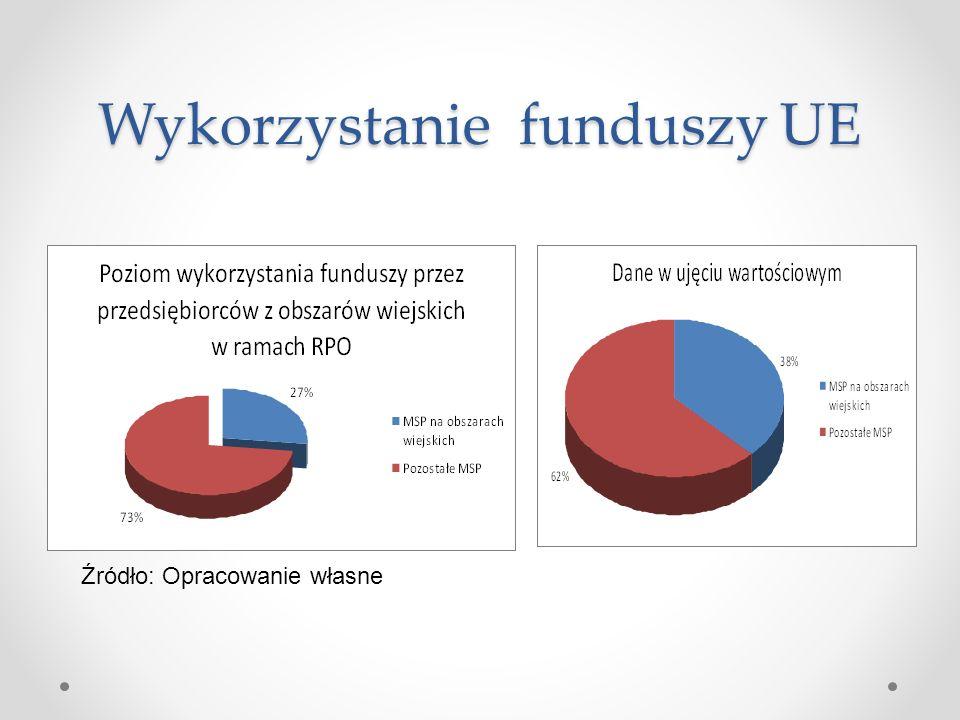 Wykorzystanie funduszy UE Źródło: Opracowanie własne