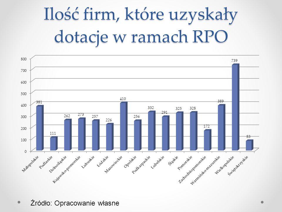 Ilość firm, które uzyskały dotacje w ramach RPO Źródło: Opracowanie własne