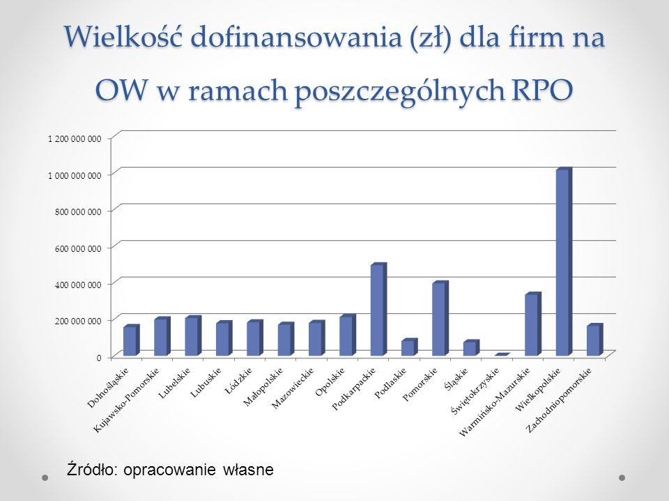 Wielkość dofinansowania (zł) dla firm na OW w ramach poszczególnych RPO Źródło: opracowanie własne