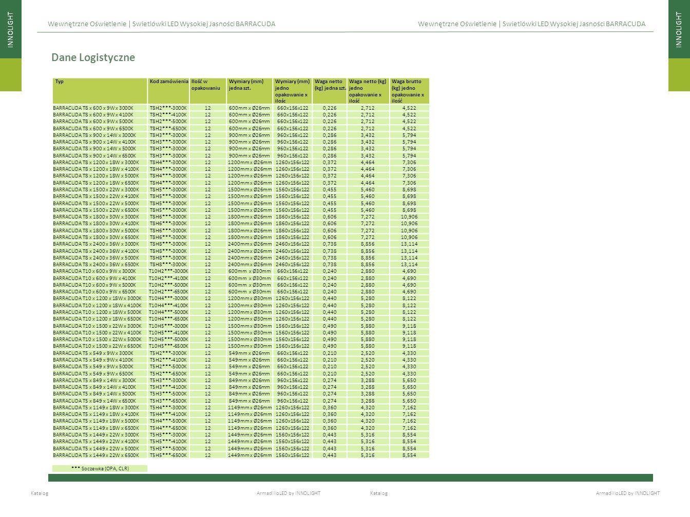 INNOLIGHT Katalog ArmadilloLED by INNOLIGHT Dane Logistyczne Wewnętrzne Oświetlenie | Swietlówki LED Wysokiej Jasności BARRACUDA TypKod zamówieniaIloś