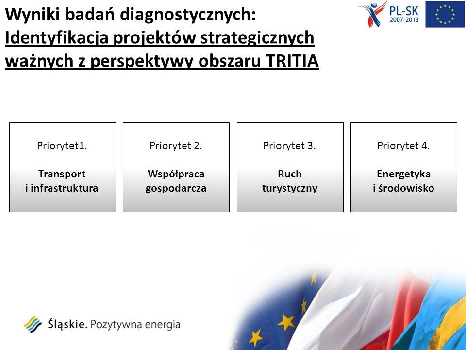 Wyniki badań diagnostycznych: Identyfikacja projektów strategicznych ważnych z perspektywy obszaru TRITIA Priorytet1. Transport i infrastruktura Prior