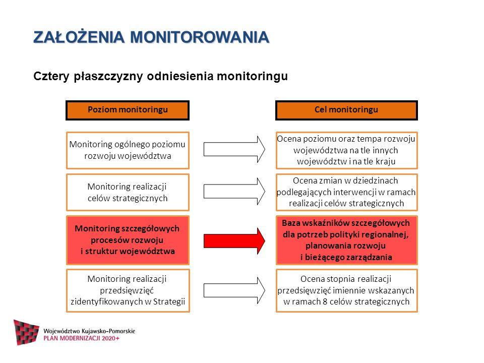 ZAŁOŻENIA MONITOROWANIA Poziom monitoringu Monitoring ogólnego poziomu rozwoju województwa Monitoring realizacji celów strategicznych Monitoring szcze