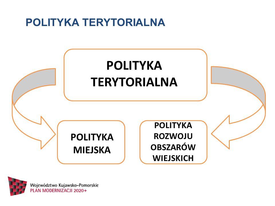 POLITYKA TERYTORIALNA POLITYKA MIEJSKA POLITYKA ROZWOJU OBSZARÓW WIEJSKICH POLITYKA TERYTORIALNA