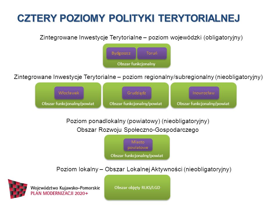 PROGRAMOWANIE na każdym poziomie podstawą będą strategie rozwoju danego obszaru określające uwarunkowania, specyfikę oraz kierunki i przedsięwzięcia rozwojowe, horyzont czasowy 2020+ wynik współpracy wszystkich podmiotów wchodzących w skład obszaru objętego instrumentem spójność ze Strategią rozwoju województwa 2020+ oraz krajowymi i wspólnotowymi dokumentami strategicznymi oraz programowymi, w procesie opracowania strategii należy zapewnić ścisłą współpracę z Samorządem Województwa oraz ciałami określonymi w polityce terytorialnej, strategia przyjęta i podpisana przez wszystkie podmioty wchodzące w skład danego ZIT/Obszaru, strategia ZIT poziomu wojewódzkiego, regionalnego i subregionalnego - strategia zgodna z wytycznymi MRR strategia Obszaru Rozwoju Społeczno-Gospodarczego oraz Obszaru Lokalnej Aktywności zgodnie z wytycznymi Samorządu Województwa