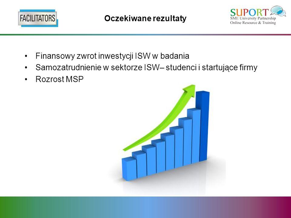 Oczekiwane rezultaty Finansowy zwrot inwestycji ISW w badania Samozatrudnienie w sektorze ISW– studenci i startujące firmy Rozrost MSP
