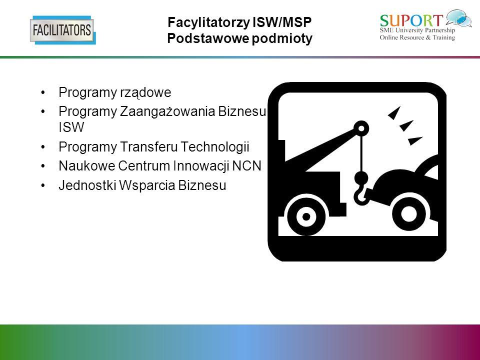 Facylitatorzy ISW/MSP Podstawowe podmioty Programy rządowe Programy Zaangażowania Biznesu ISW Programy Transferu Technologii Naukowe Centrum Innowacji NCN Jednostki Wsparcia Biznesu