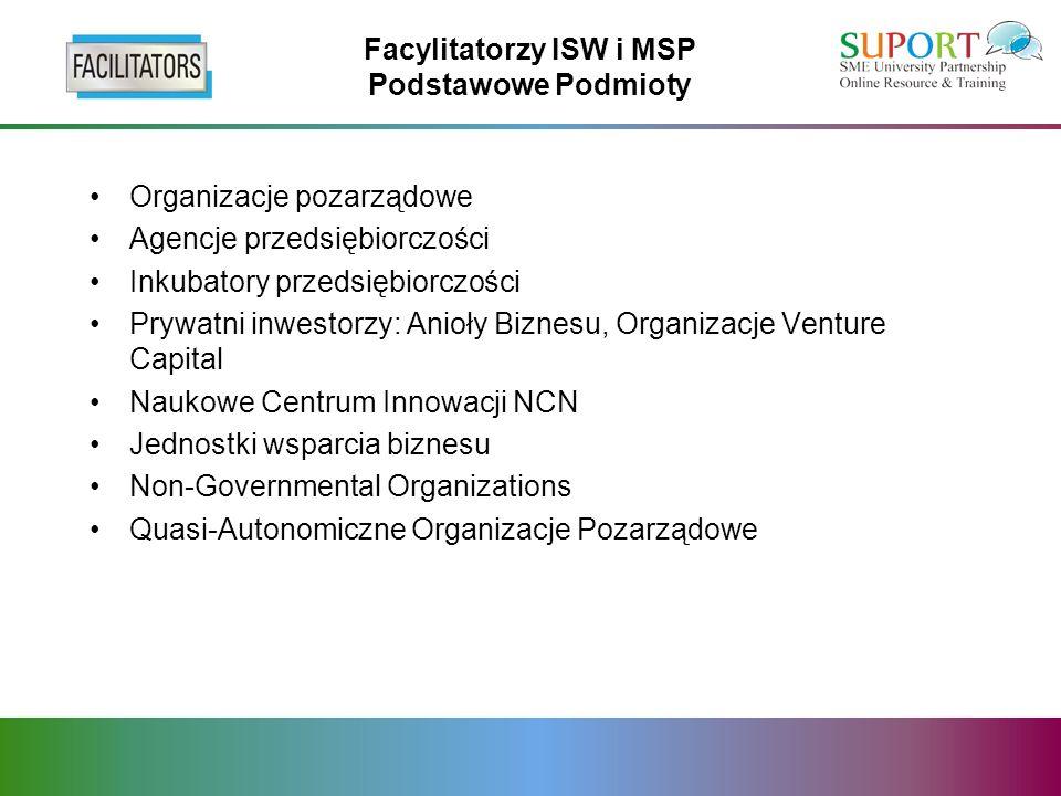 Facylitatorzy ISW i MSP Podstawowe Podmioty Organizacje pozarządowe Agencje przedsiębiorczości Inkubatory przedsiębiorczości Prywatni inwestorzy: Anioły Biznesu, Organizacje Venture Capital Naukowe Centrum Innowacji NCN Jednostki wsparcia biznesu Non-Governmental Organizations Quasi-Autonomiczne Organizacje Pozarządowe
