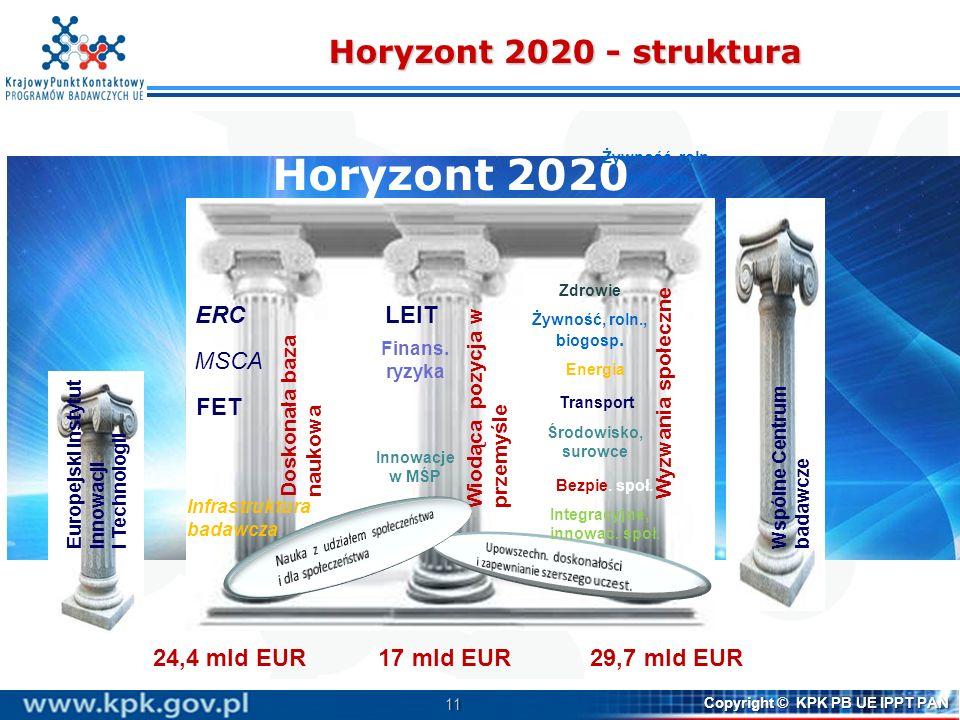 11 Copyright © KPK PB UE IPPT PAN Horyzont 2020 - struktura Horyzont 2020 Wiodąca pozycja w przemyśle Wyzwania społeczne Doskonała baza naukowa Wspóln