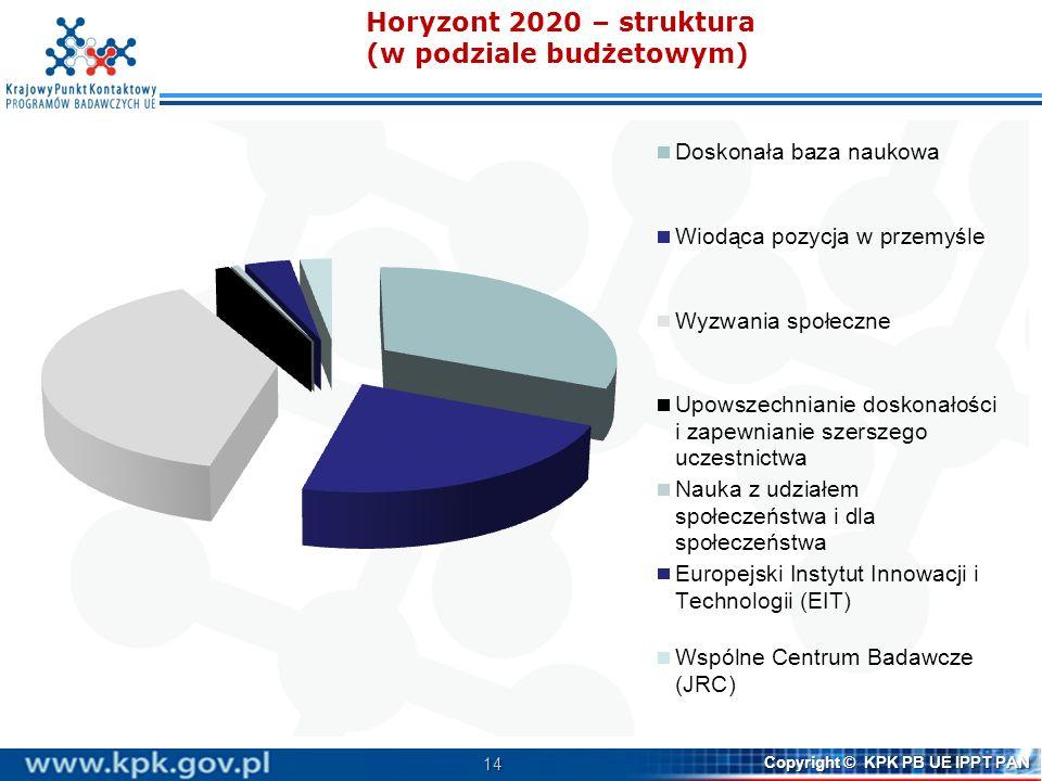 14 Copyright © KPK PB UE IPPT PAN Horyzont 2020 – struktura (w podziale budżetowym)