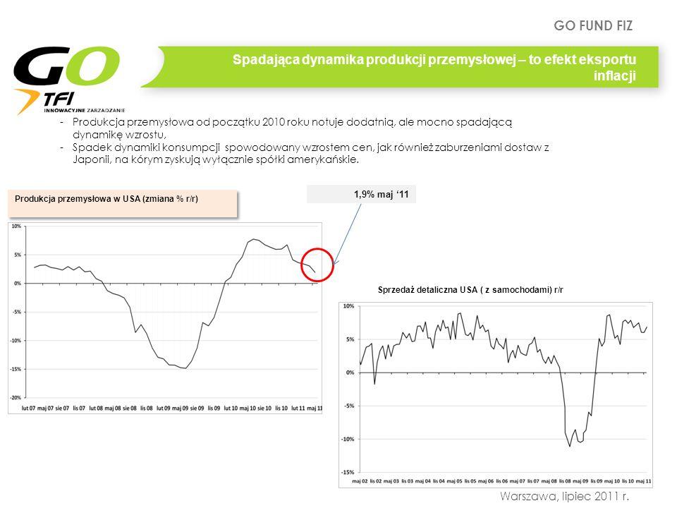GO FUND FIZ Warszawa, lipiec 2011 r. Spadająca dynamika produkcji przemysłowej – to efekt eksportu inflacji -Produkcja przemysłowa od początku 2010 ro