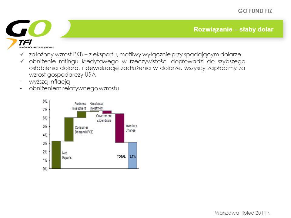 GO FUND FIZ Warszawa, lipiec 2011 r. Rozwiązanie – słaby dolar założony wzrost PKB – z eksportu, możliwy wyłącznie przy spadającym dolarze. obniżenie