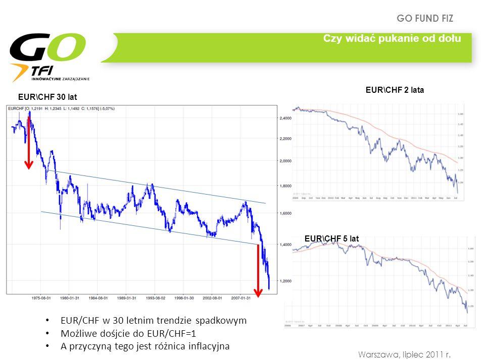 GO FUND FIZ Warszawa, lipiec 2011 r. EUR\CHF 5 lat EUR\CHF 2 lata EUR\CHF 30 lat Czy widać pukanie od dołu EUR/CHF w 30 letnim trendzie spadkowym Możl