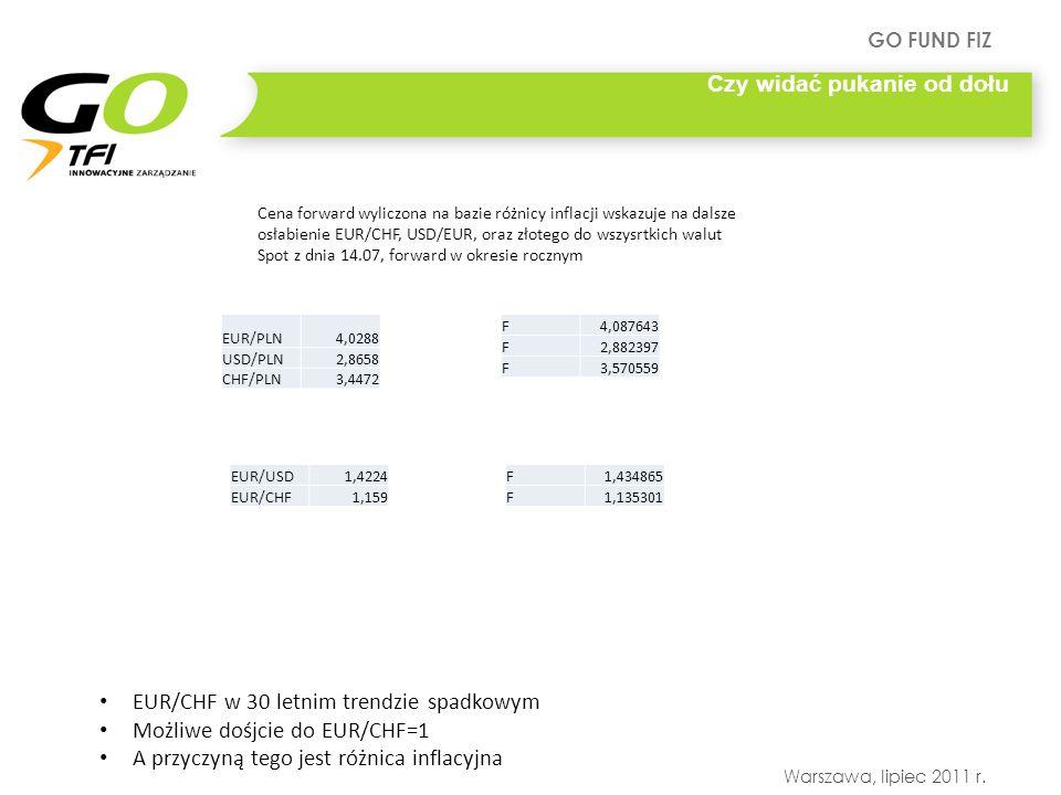GO FUND FIZ Warszawa, lipiec 2011 r. Czy widać pukanie od dołu EUR/CHF w 30 letnim trendzie spadkowym Możliwe dośjcie do EUR/CHF=1 A przyczyną tego je