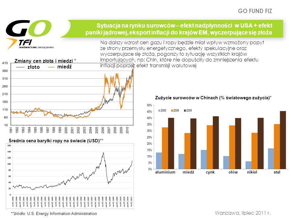 GO FUND FIZ Warszawa, lipiec 2011 r. Zmiany cen złota i miedzi * złoto miedź *źródło: J P Morgan Zużycie surowców w Chinach (% światowego zużycia)* al