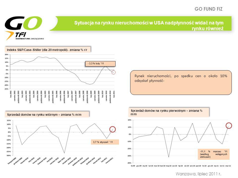 GO FUND FIZ Warszawa, lipiec 2011 r. Sytuacja na rynku nieruchomości w USA nadpłynność widać na tym rynku również Indeks S&P/Case-Shiller (dla 20 metr