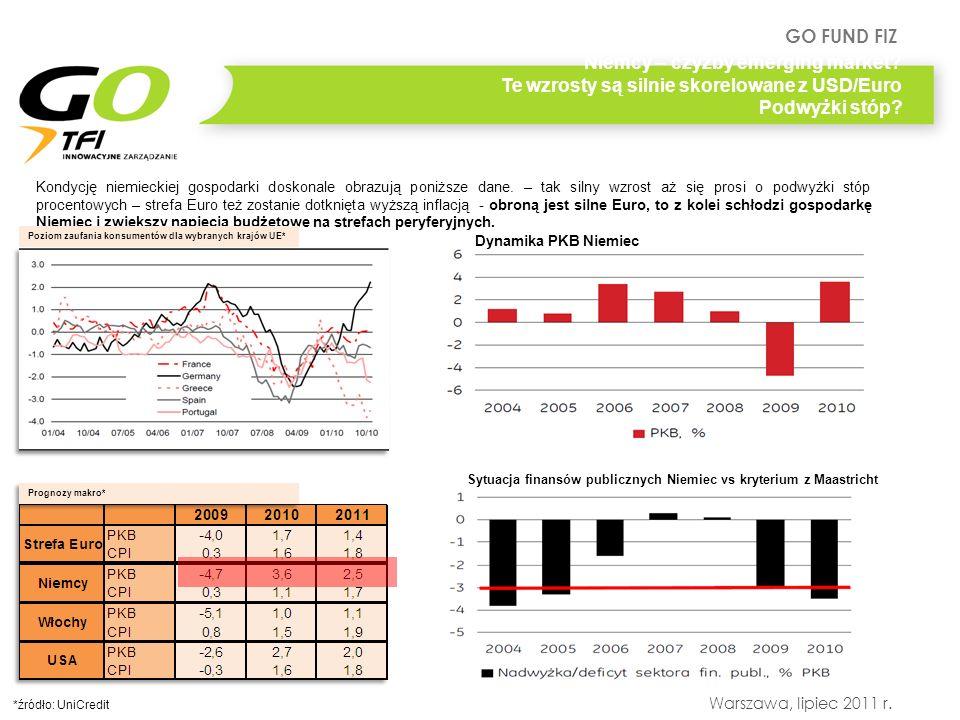 GO FUND FIZ Warszawa, lipiec 2011 r. Kondycję niemieckiej gospodarki doskonale obrazują poniższe dane. – tak silny wzrost aż się prosi o podwyżki stóp