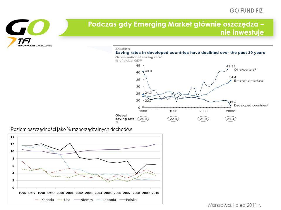 GO FUND FIZ Warszawa, lipiec 2011 r. Podczas gdy Emerging Market głównie oszczędza – nie inwestuje Poziom oszczędności jako % rozporządzalnych dochodó